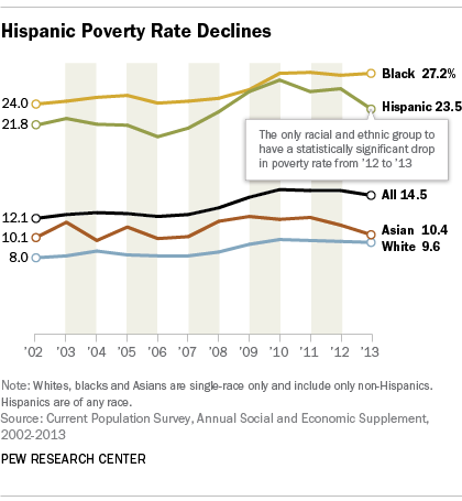 Hispanics only group to see its poverty rate decline