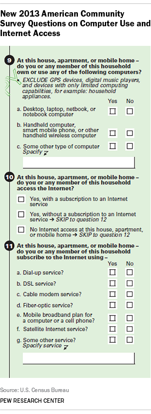 The Census Bureau used these questions in its survey on computer ownership