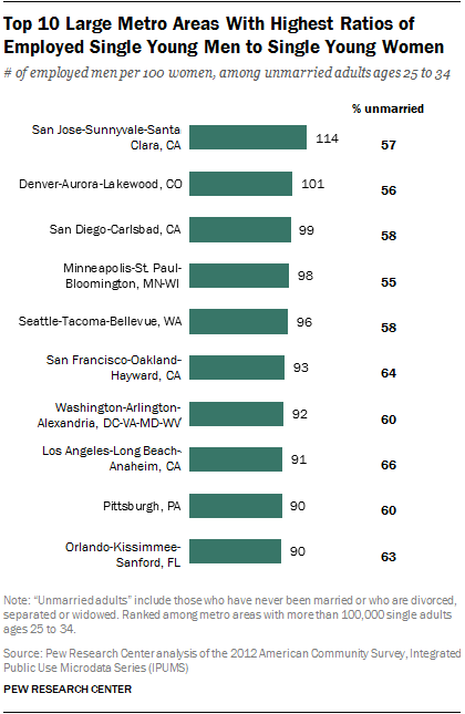 Top 10 Large Metro Areas With Highest Ratios of Employed Single Young Men to Single Young Women