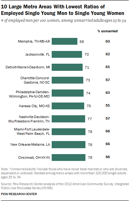 10 Large Metro Areas With Lowest Ratios of Employed Single Young Men to Single Young Women
