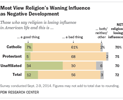 Most View Religion's Waning Influence as Negative Development