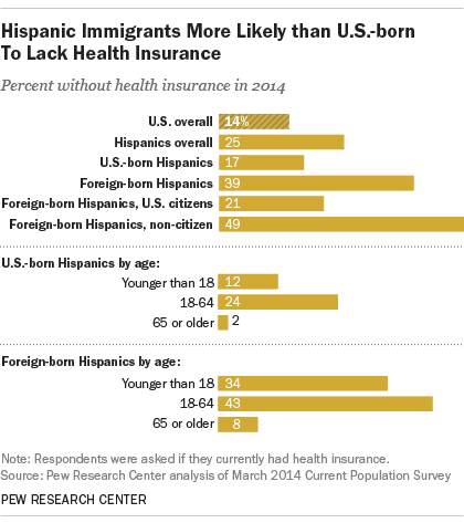 FT_14.09.26_HispanicHealthInsurance