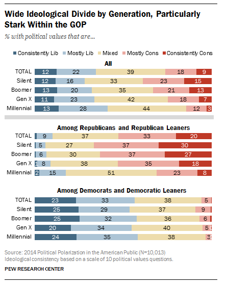Wide Ideological Divide by Generation, Particularly Stark Within the GOP