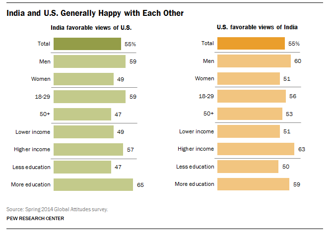 India and U.S. publics have generally favorable views of each other