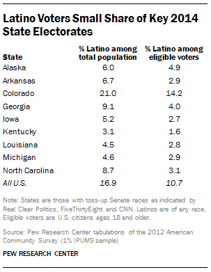 Latino Vote, 2014 Midterms