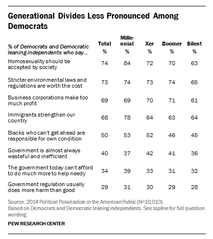 Generational Divides Less Pronounced Among Democrats