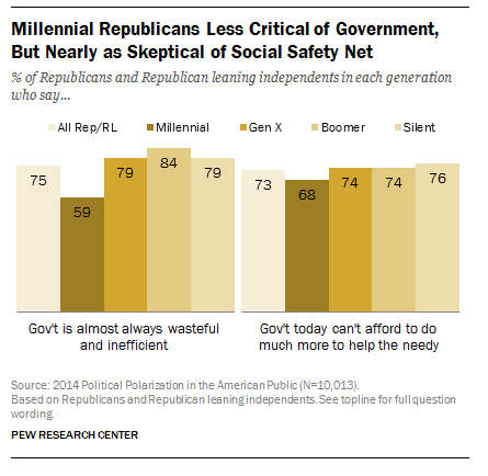 Millennial Republicans Less Critical of Government, But Nearly as Skeptical of Social Safety Net