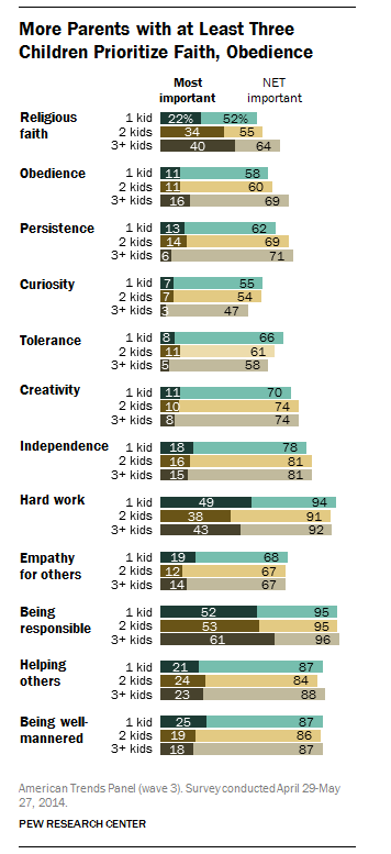 More parents with at least three children prioritize faith, obedience