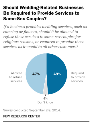 Public divided on whether wedding-related businesses should be required to provide services to same-sex couples
