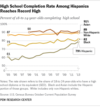 Young Hispanic High School Completion Rate Highest on Record