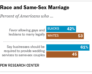 Race and Same-Sex Marriage