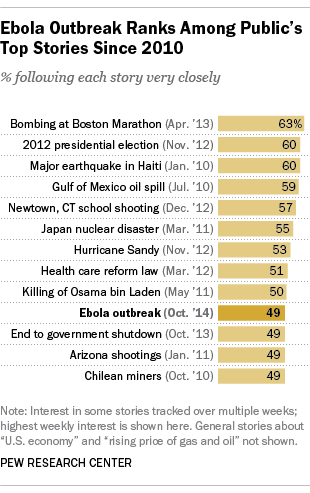 Americans' interest in news coverage of Ebola ranks among the highest top stories since 2010