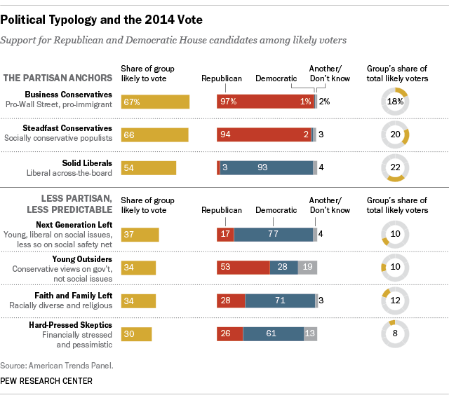 Who will turn out to vote in November? A look at likely voters through the lens of the Political Typology