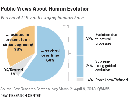 the future of human evolution essay Science reports term papers (paper 11629) on the future of human evolution: the future of human evolution alexander r prof kohn darwinism and evolution 12-6.