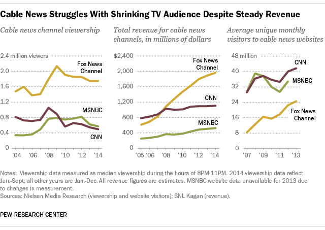CNN cable news TV audience falls, digital audience grows
