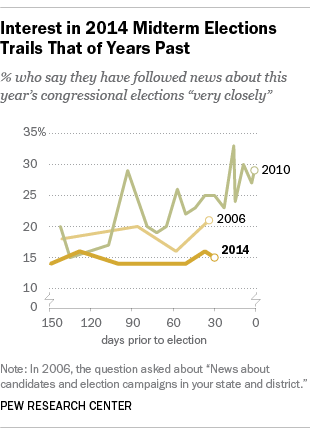 Americans not very interested in 2014 midterm elections