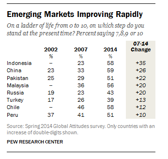 Emerging markets improving rapidly in life satisfaction