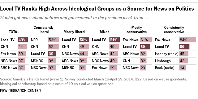 Local TV ranks high across ideological groups as a source for news on politics