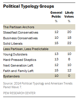 The Pew Research Center's eight Political Typology groups