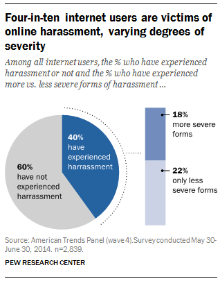 Sexual harassment facts statistics