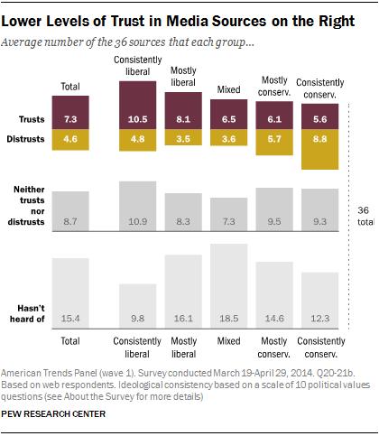 5 Key Takeaways On Politics Media And Polarization Pew Research