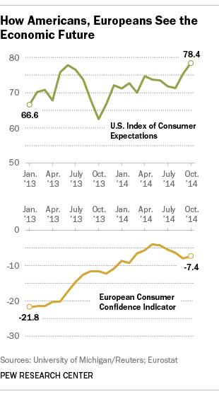 US&EUconfidence1