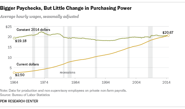 http://assets.pewresearch.org/wp-content/uploads/sites/12/2014/10/Wage_stagnation.png