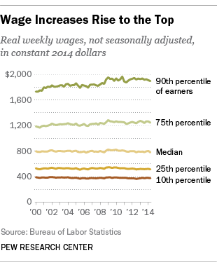 http://assets.pewresearch.org/wp-content/uploads/sites/12/2014/10/Wage_stagnation2.png