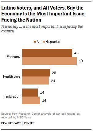 Latino Voters' Priorities