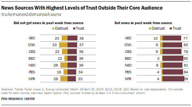 Trusted News Brands