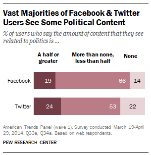 Political Content on Social Media