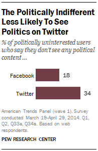 Political News, Facebook, Twitter
