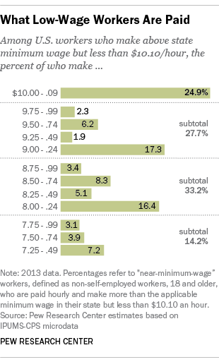 how much near minimum wage workers make