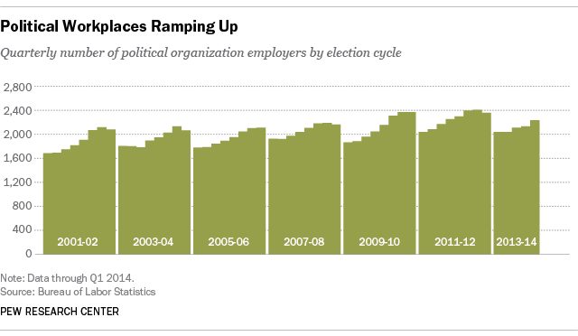Political Organizations, Election Cycle