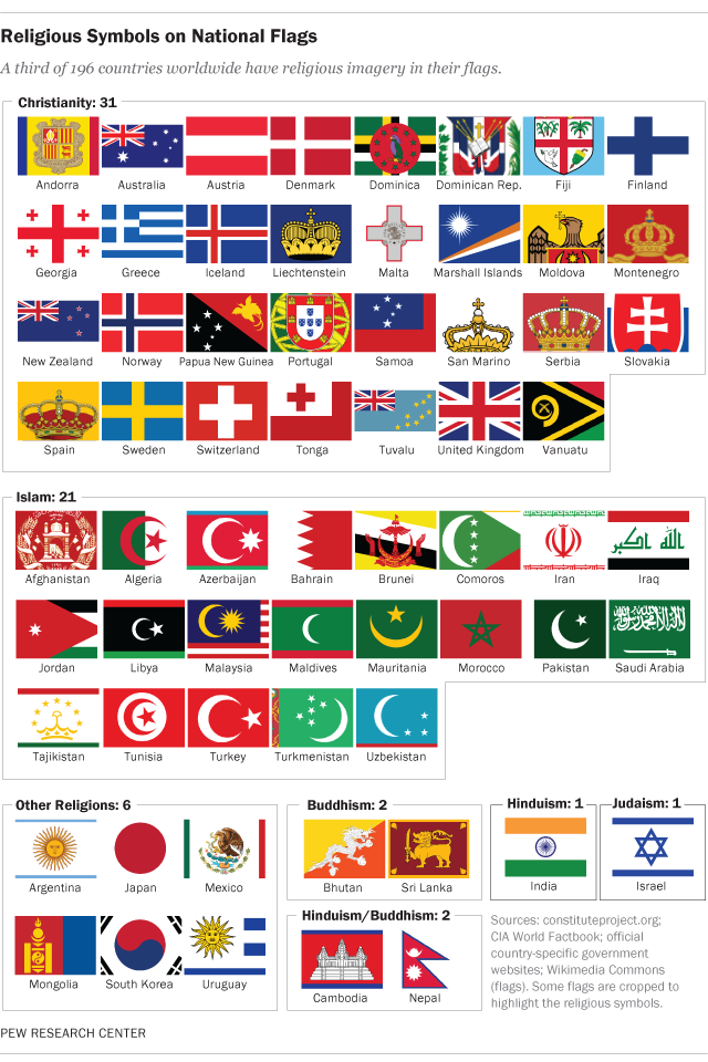 Royal flags of asian or europe