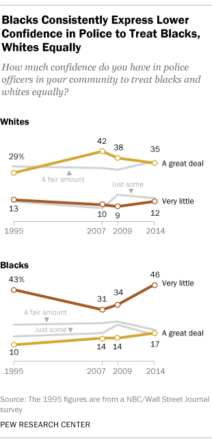 Blacks consistently express lower confidence in police to treat blacks, whites equally