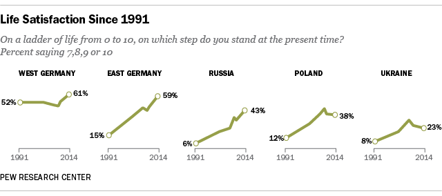 Life satisfaction in former Communist countries like East Germany has improved.