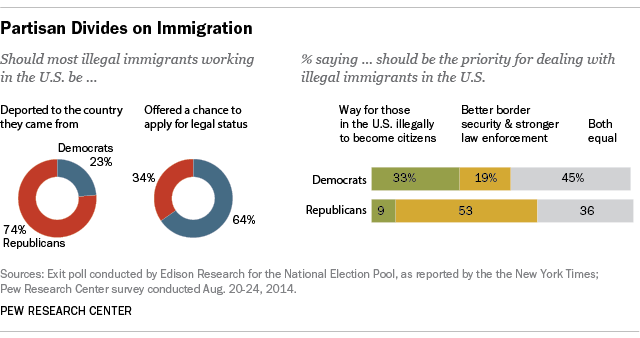 Partisan divides over immigration policy.