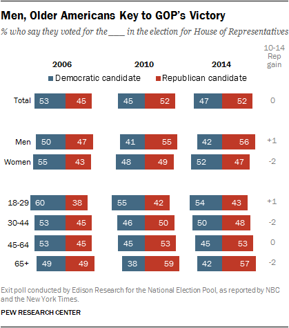 As GOP Celebrates Win No Sign Of Narrowing Gender Age Gaps | Pew Research Center