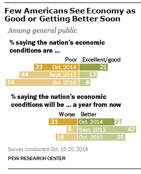 Despite improvement in the economy, few Americans give it high marks or expect it to improve much in the next year.