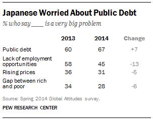 Japan's Public Debt Worry