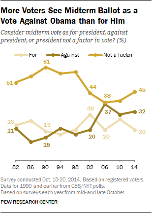 More voters see midterm ballot as a vote against Obama than for him.
