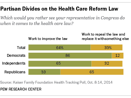 Most Republicans want their representatives to repeal Obamacare, while most Democrats and independents would rather see their lawmakers work to improve the law