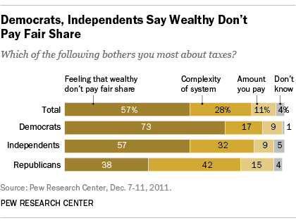 Democrats and Independents say the wealthy don't pay their fair share of taxes.