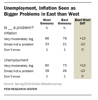 Unemployment and inflation are seen as bigger problems in the former East Germany than in the west.