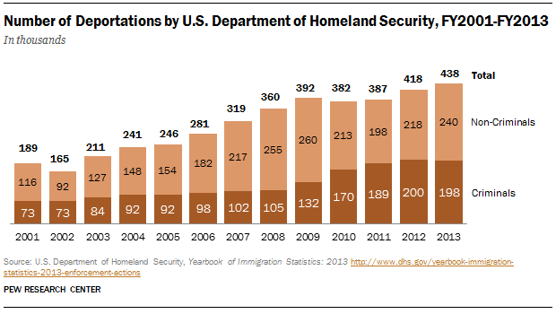 U.S. deportations of immigrants reached a record high in 2013.