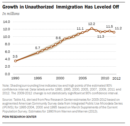 Growth in unauthorized immigration in the U.S. has leveled off.