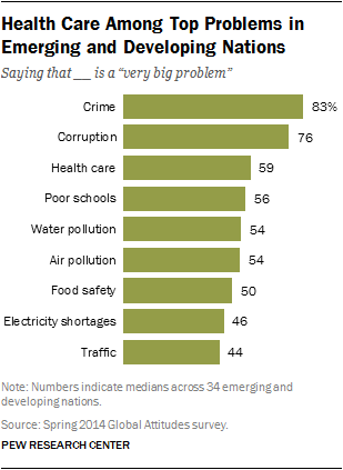 health care, crime corruption top problems around world