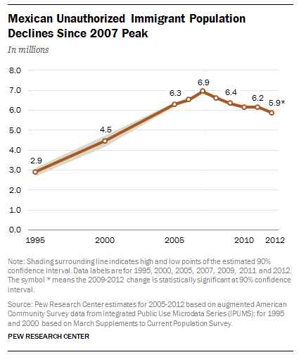 Number of unauthorized immigrants from Mexico declines since 2007 peak.