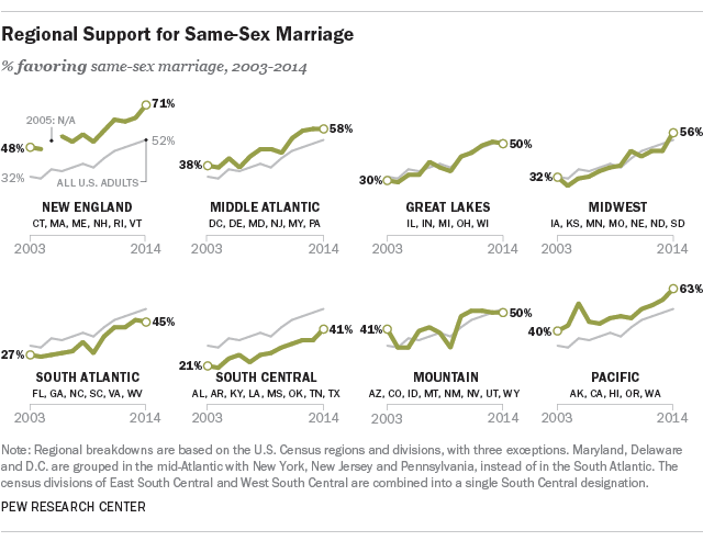 Support for same-sex marriage by region.